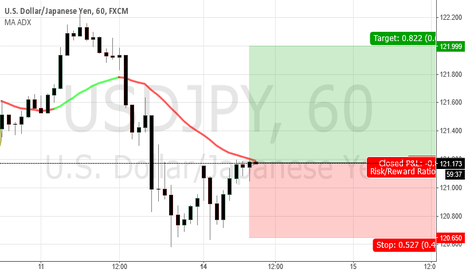 USDJPY: Bulls come in ...