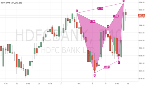 HDFCBANK: Bearish Butterfly all set to Fly in HDFCBank