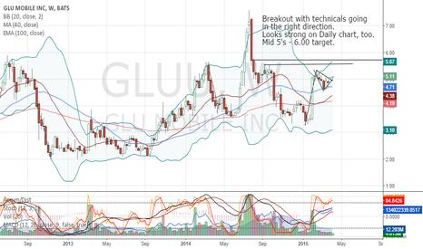 GLUU: GLU Mobile Breakout on Week and Daily Chart