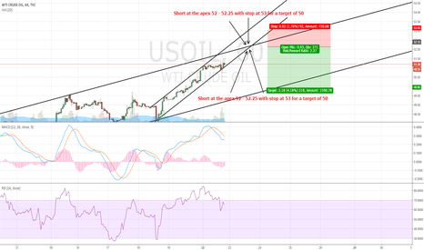 USOIL: Advanced Crude Oil Sell