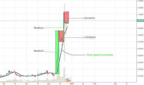 XRPUSD: Ripple buy opportunity