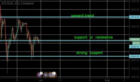 BTCEUR: Bitcoin levels of support & resistance .up trending market