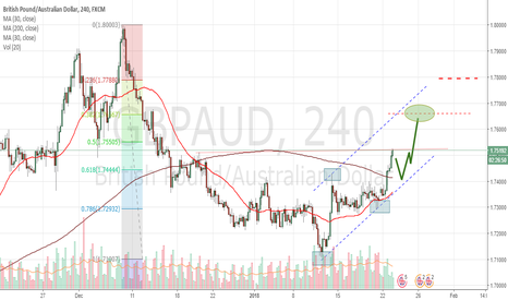 GBPAUD: GBPAUD Is A BUY