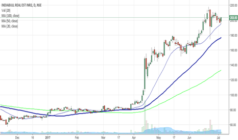 IBREALEST: IB Realty in sync with the 20 SMA