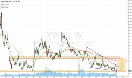 XW1!: A small long position