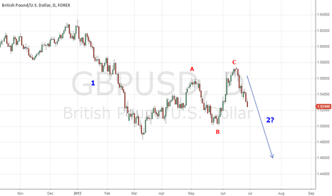 GBPUSD: GBP/USD: Possible wave 2 after A-B-C correction (Daily Chart)