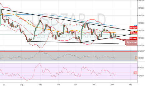 USDZAR: wait for the market to open after the weekend to place a buy