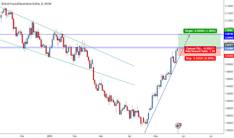 GBPAUD: expecting gbp to strengthens against aud - upside potential