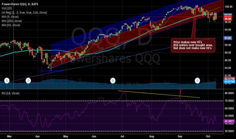 QQQ: bottom for qqq may be forming.