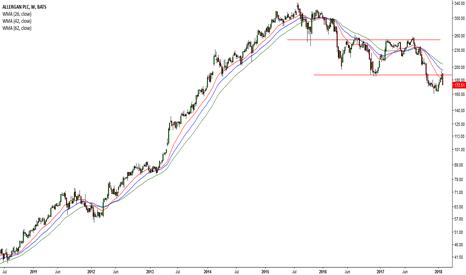 AGN: Dow drops 666 points :( #9 AGN )