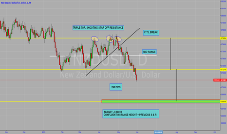 NZDUSD: NZDUSD VIEWPOINT