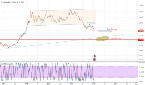 USDEUR: USD / EUR