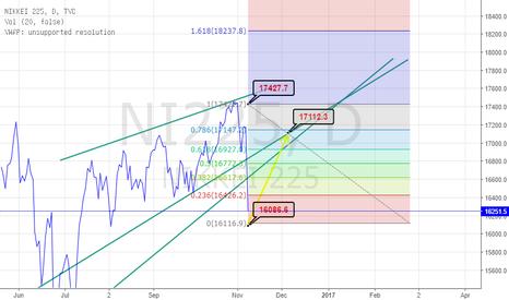 NI225: will nikkei Retrace?