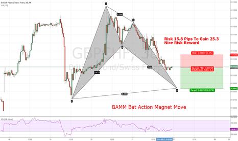 GBPCHF: Short Gbp/Chf Bamm Bat Action Magnet Move