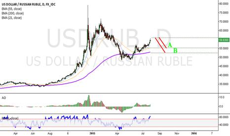 USDRUB: Fed - Axis of Evil