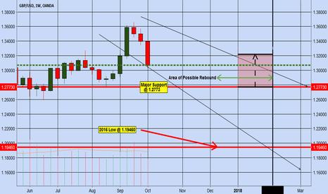 GBPUSD: GBPUSD Weekly Trade Analysis
