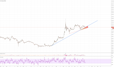 BCHUSD: BCHUSD - Bitfinex