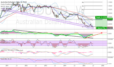 AUDUSD: Projection of a Resistance&Support