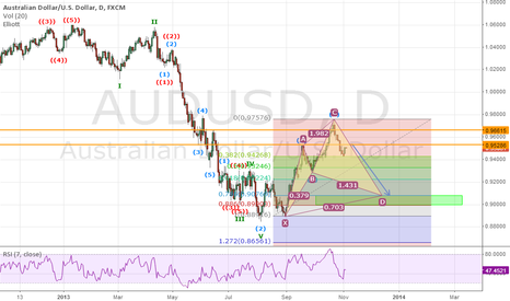 AUDUSD: AUDUSD about to fall