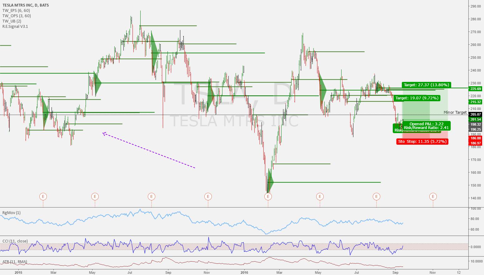 TSLA Moving up nicely