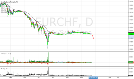 EURCHF: It is time to sell EURCHF
