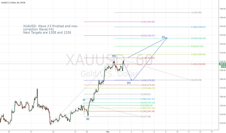 XAUUSD: XAUUSD-Wave #3 finished