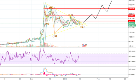 LTCUSD: BREAK OUT IS NEAR (EW : ABCDE correction end).