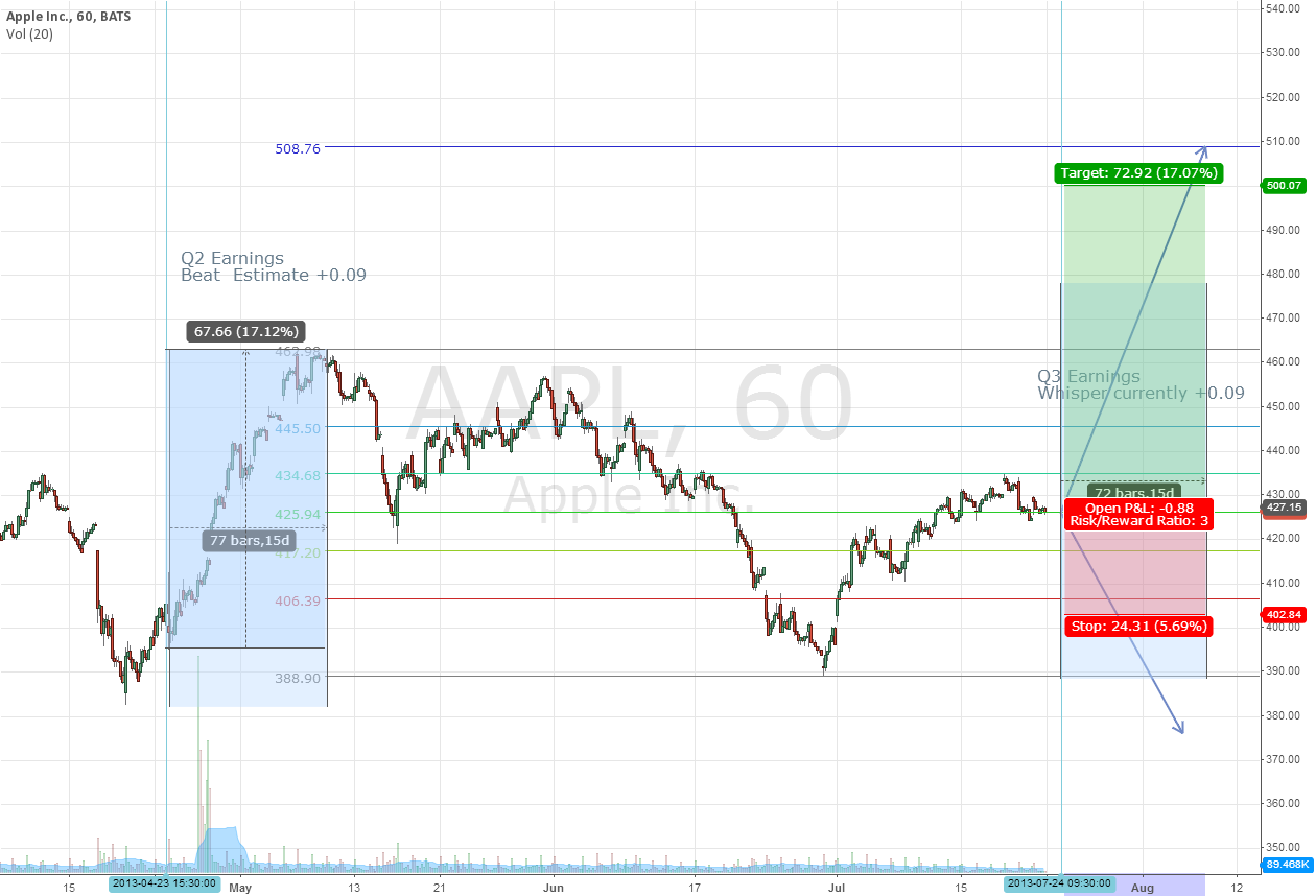 Another AAPL Forecast