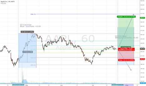 AAPL: Another AAPL Forecast