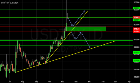USDTRY: USDTRY Need To Be rest Right Now!