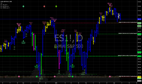 ES1!: E-mini S&P futures churning above support.