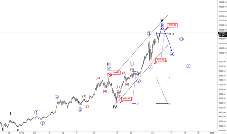 BTCUSD: BTCUSD May See Resistance Around 12000