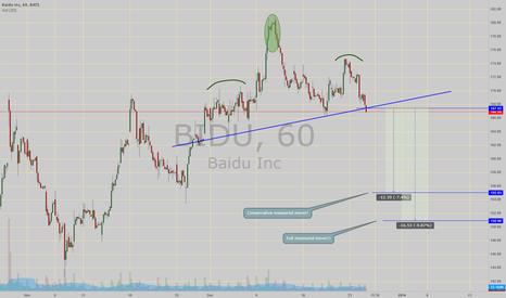 BIDU: H&S break down!! with price target(s)