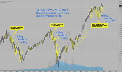 SPY: S&P500 MONTHLY BEAR-TRAP