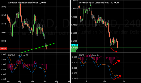 AUDCAD: AUDCAD - bulls ready to take control?