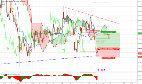 GBPNZD: 4h MICRODIVERGENCIA GBPNZD