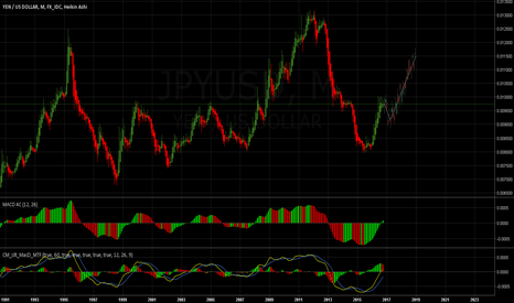 JPYUSD: USDJPY - Longer-Term Downtrend Continuation: