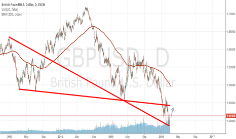 GBPUSD: GBP/USD bouncing off support