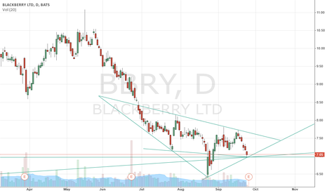 BBRY: BBRY Critial Price Level and Pivot Point