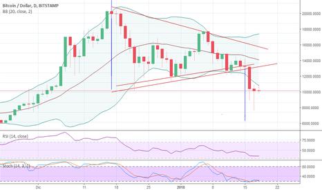 BTCUSD: continuidad de tendencia a la baja en bitcoin