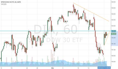 DIA: $DIA still caught in short term downtrend