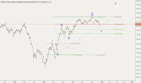 SEDY: Emerging Markets - Bullish after correction