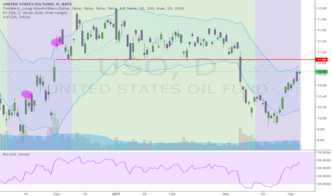 USO: CLEAR RESISTANCE LEVEL APPROACHING IN OIL USO!