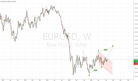 EURUSD: W41 A higher D before EURO tumbles?