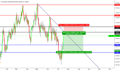AUDCAD: Possible Short (VALIDATED)