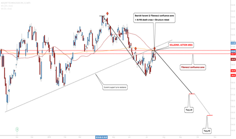 A: Agilent Technologies: High probability Area To Get Into A Short