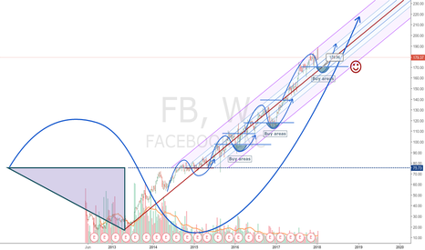 FB: Facebook , is good time for seting a longsetup ;)