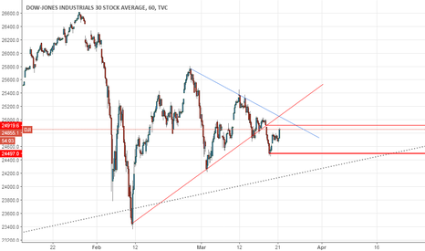 DJI: 25000 is crucial for playing shorts here...