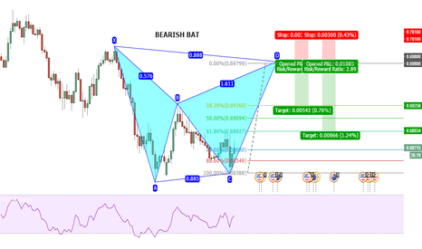 AUDUSD: Bear Bat in the Aussie