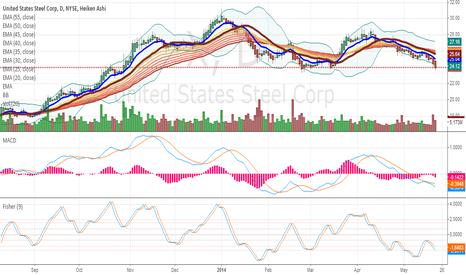 X: US Steel: Breaking Down